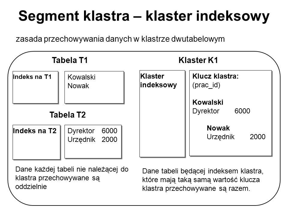 Segment klastra – klaster indeksowy Kowalski Nowak Kowalski Nowak Indeks na T1 Dyrektor6000 Urzędnik 2000 Dyrektor6000 Urzędnik 2000 Tabela T1 Tabela