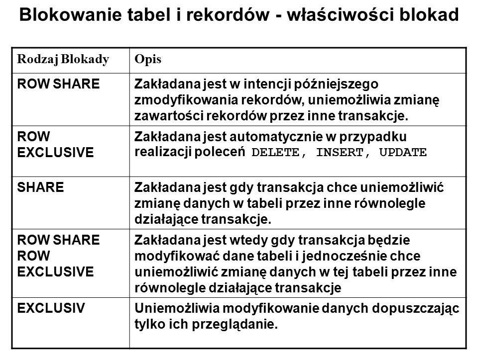 Blokowanie tabel i rekordów - właściwości blokad Rodzaj BlokadyOpis ROW SHAREZakładana jest w intencji późniejszego zmodyfikowania rekordów, uniemożli