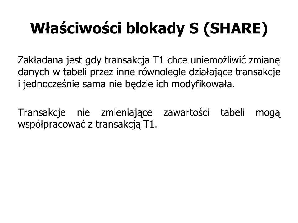 Właściwości blokady S (SHARE) Zakładana jest gdy transakcja T1 chce uniemożliwić zmianę danych w tabeli przez inne równolegle działające transakcje i