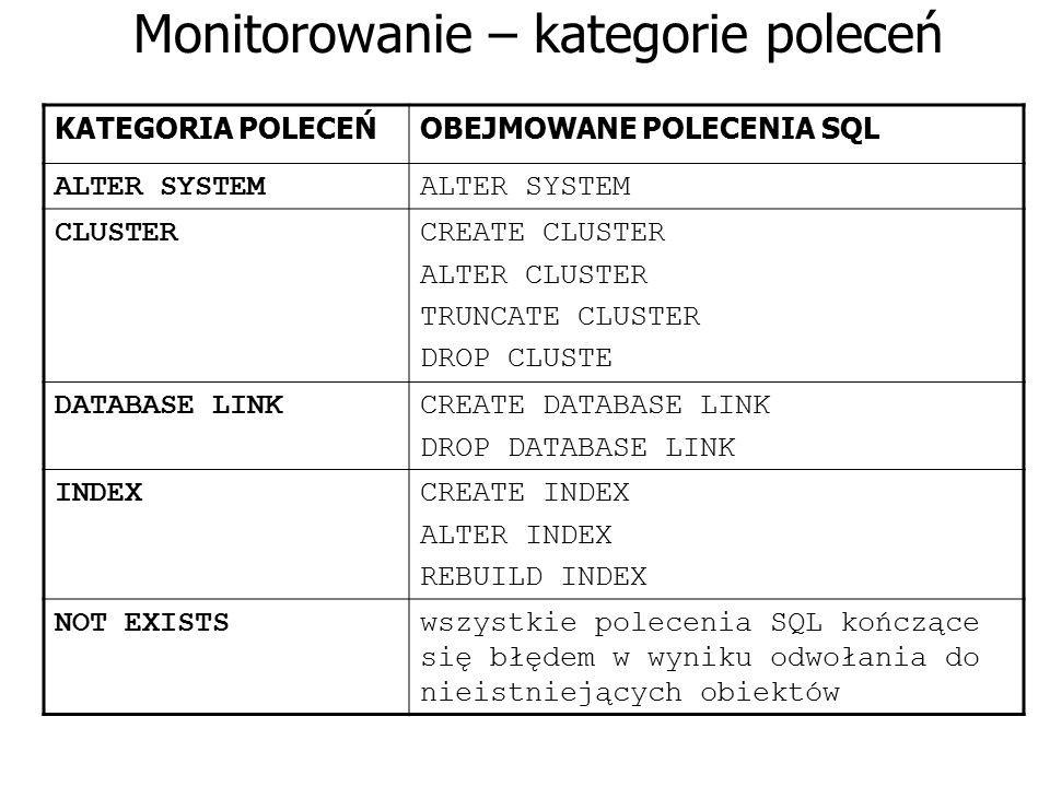 Monitorowanie – kategorie poleceń KATEGORIA POLECEŃOBEJMOWANE POLECENIA SQL ALTER SYSTEM CLUSTERCREATE CLUSTER ALTER CLUSTER TRUNCATE CLUSTER DROP CLU