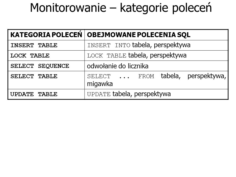 Monitorowanie – kategorie poleceń KATEGORIA POLECEŃOBEJMOWANE POLECENIA SQL INSERT TABLE INSERT INTO tabela, perspektywa LOCK TABLE LOCK TABLE tabela,