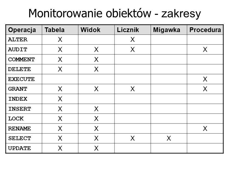 Monitorowanie obiektów - zakresy OperacjaTabelaWidokLicznikMigawkaProcedura ALTER XX AUDIT XXXX COMMENT XX DELETE XX EXECUTE X GRANT XXXX INDEX X INSE