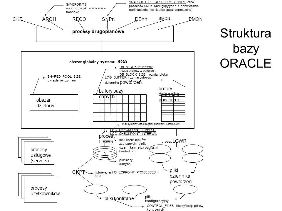 Struktura bazy ORACLE obszar globalny systemu SGA procesy drugoplanowe bufory dziennika powtórzeń bufory bazy danych obszar dzielony CKPARCHRECOSNPnDB