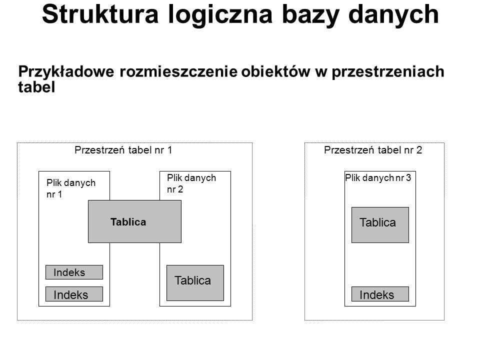 Struktura logiczna bazy danych Przykładowe rozmieszczenie obiektów w przestrzeniach tabel Plik danych nr 1 Plik danych nr 2 Tablica Indeks Przestrzeń