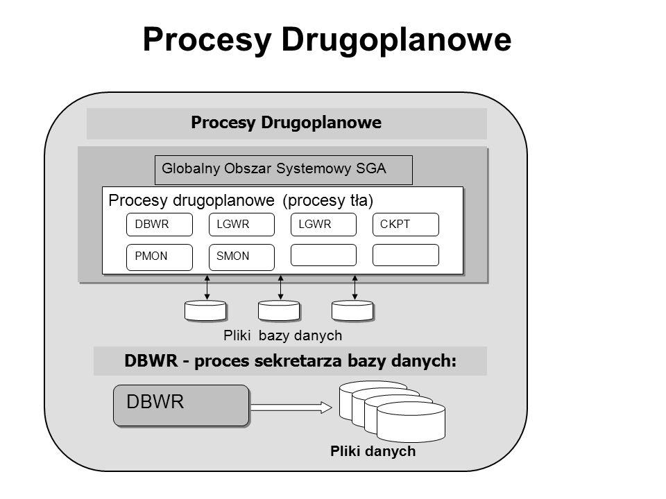 Procesy Drugoplanowe DBWR - proces sekretarza bazy danych: Pliki bazy danych DBWR Pliki danych Procesy drugoplanowe (procesy tła) LGWRDBWRLGWR PMON CK
