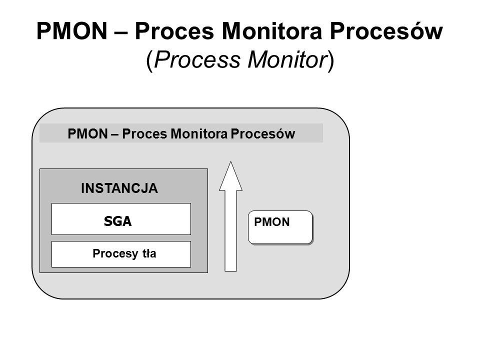PMON – Proces Monitora Procesów (Process Monitor) PMON – Proces Monitora Procesów PMON INSTANCJA SGA Procesy tła
