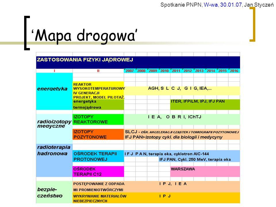 ' Mapa drogowa' Spotkanie PNPN, W-wa, 30.01.07, Jan Styczeń