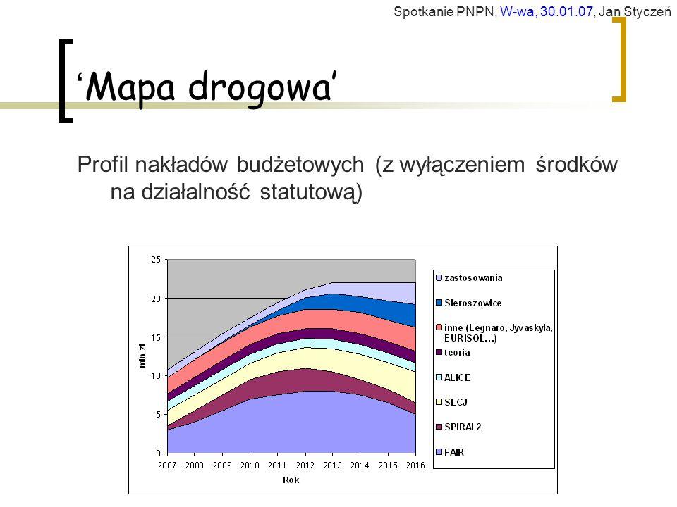 ' Mapa drogowa' Profil nakładów budżetowych (z wyłączeniem środków na działalność statutową) Spotkanie PNPN, W-wa, 30.01.07, Jan Styczeń