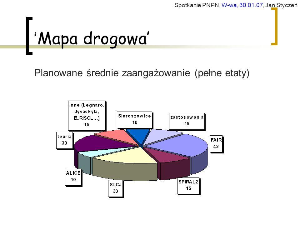 ' Mapa drogowa' Planowane średnie zaangażowanie (pełne etaty) Spotkanie PNPN, W-wa, 30.01.07, Jan Styczeń