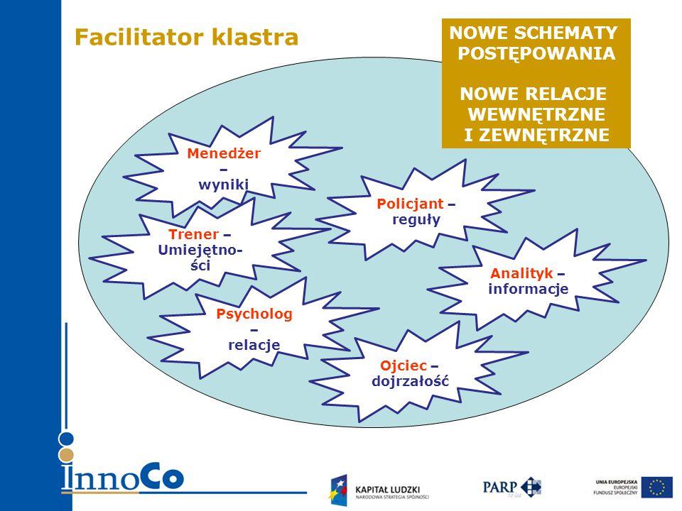 Uszczegółowienie działań w konkretne zadania (cele, oczekiwane wyniki, niezbędne zasoby, osoby odpowiedzialne) Powołanie zespołów tematycznych na czas realizacji konkretnych zadań (zespoły projektowe) Facilitator odgrywa rolę coacha, zespoły są koordynowane przez osobę wybraną wśród uczestników Facilitator na bieżąco monitoruje portfel projektów 6-12 mies.