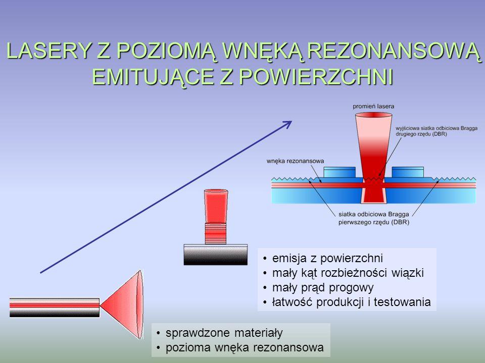 LASERY Z POZIOMĄ WNĘKĄ REZONANSOWĄ EMITUJĄCE Z POWIERZCHNI sprawdzone materiały pozioma wnęka rezonansowa emisja z powierzchni mały kąt rozbieżności w