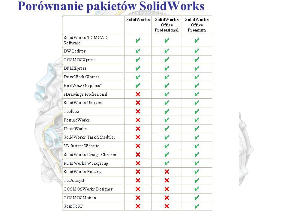Porównanie pakietów SolidWorks