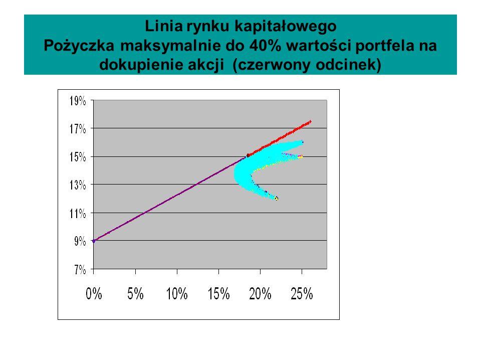 Linia rynku kapitałowego Pożyczka maksymalnie do 40% wartości portfela na dokupienie akcji (czerwony odcinek)