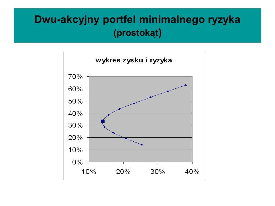 Portfel efektywny Portfel efektywny to taki portfel że: Nie istnieje portfel o tej samej stopie zysku i mniejszym ryzyku Nie istnieje portfel o tym samym ryzyku i większej stopie zysku Portfele efektywne stanowią część brzegu zbioru wszystkich możliwości inwestycyjnych