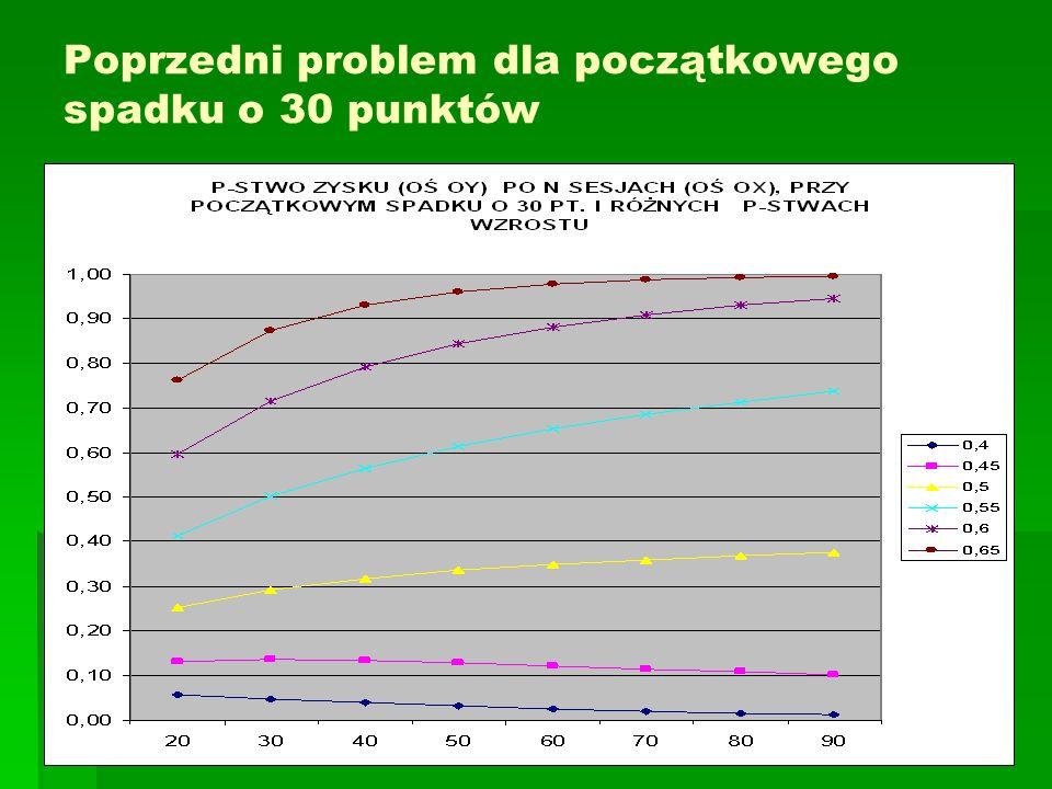 Poprzedni problem dla początkowego spadku o 30 punktów