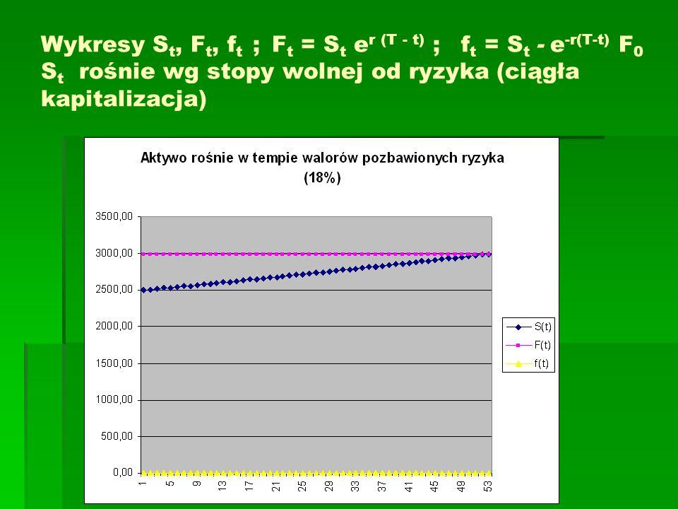 Wykresy S t, F t, f t ; F t = S t e r (T - t) ; f t = S t - e -r(T-t) F 0 S t rośnie wg stopy wolnej od ryzyka (ciągła kapitalizacja)