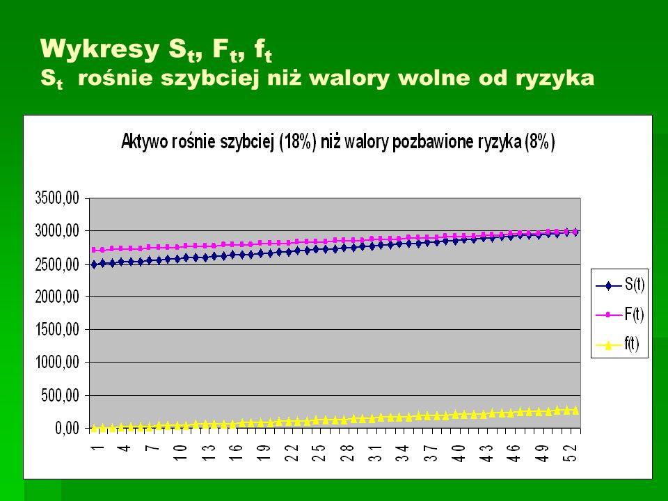 Wykresy S t, F t, f t S t rośnie szybciej niż walory wolne od ryzyka