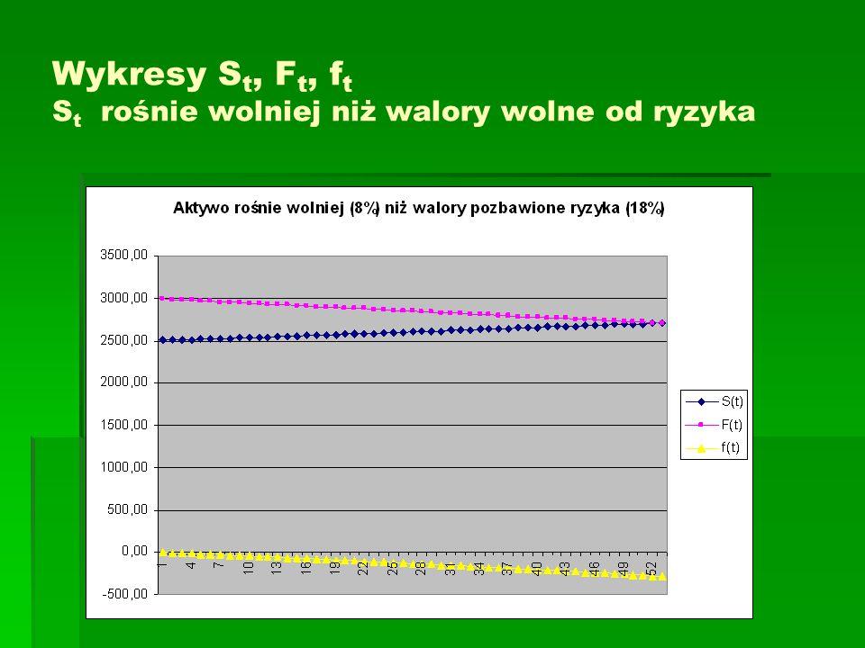 Wykresy S t, F t, f t S t rośnie wolniej niż walory wolne od ryzyka