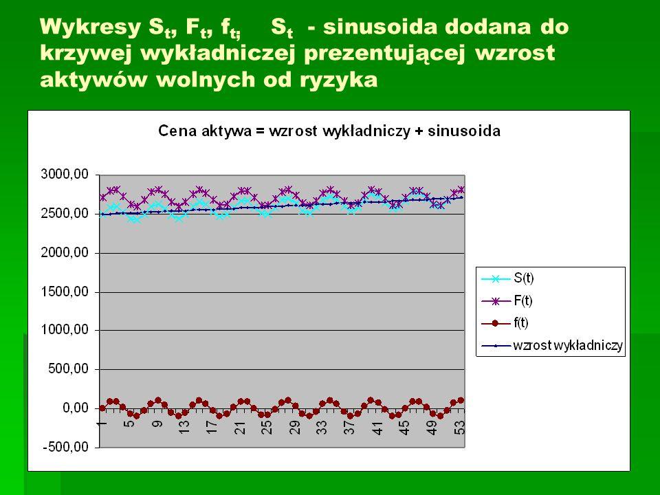 Wykresy S t, F t, f t; S t - sinusoida dodana do krzywej wykładniczej prezentującej wzrost aktywów wolnych od ryzyka