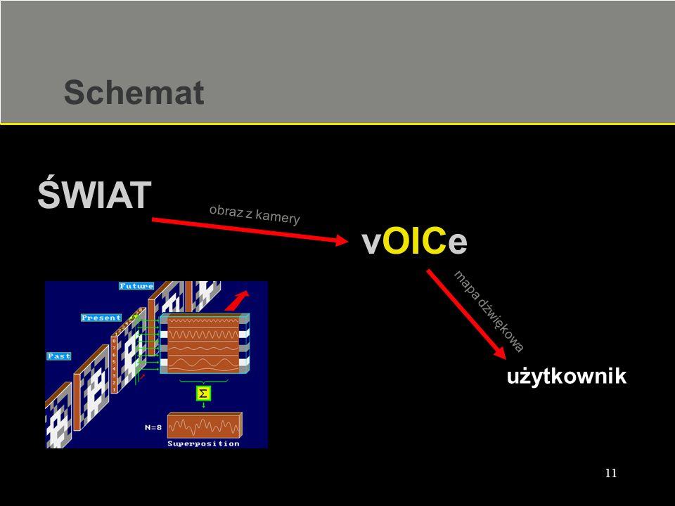 11 Schemat vOICe ŚWIAT użytkownik obraz z kamery mapa dźwiękowa