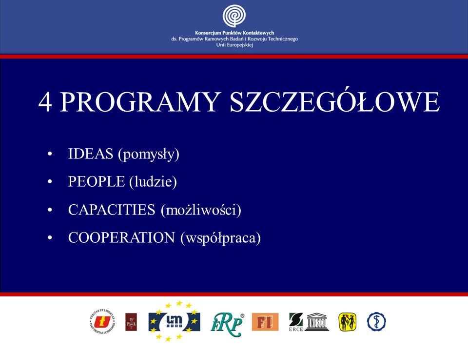 COOPERATION 1.ZDROWIE 2.ŻYWNOŚĆ, ROLNICTWO I BIOTECHNOLOGIA 3.TECHNOLOGIE INFORMACYJNE I KOMUNIKACYJNE 4.NANONAUKI, NANOTECHNOLOGIE, MATERIAŁY I NOWE TECHNOLOGIE PRODUKCYJNE 5.ENERGIA 6.ŚRODOWISKO (W TYM ZMIANY KLIMATU) 7.TRANSPORT (W TYM AERONAUTYKA) 8.NAUKI SPOŁECZNO-EKONOMICZNE ORAZ HUMANISTYCZNE 9.PRZESTRZEŃ KOSMICZNA 10.BEZPIECZEŃSTWO