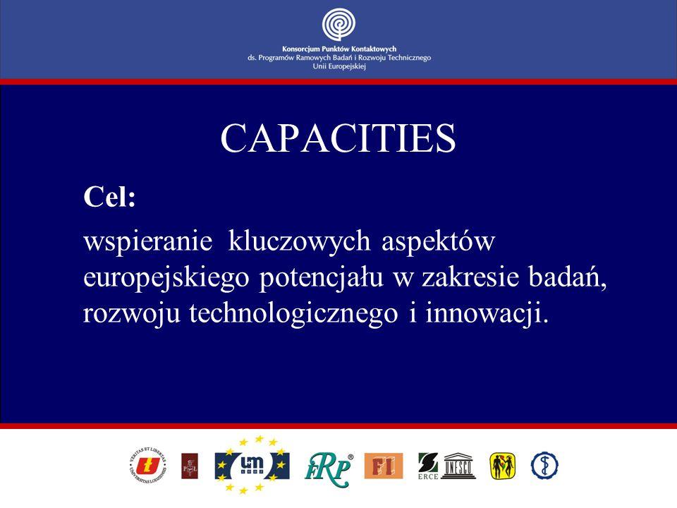 CAPACITIES Działania: 1.Infrastruktury badawcze- optymalizacja wykorzystania oraz rozwój najlepszych europejskich infrastruktur oraz pomoc w utworzeniu nowych.