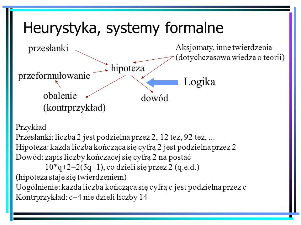 16 Heurystyka, systemy formalne przesłanki hipoteza obalenie (kontrprzykład) dowód przeformułowanie Przykład Przesłanki: liczba 2 jest podzielna przez 2, 12 też, 92 też,...