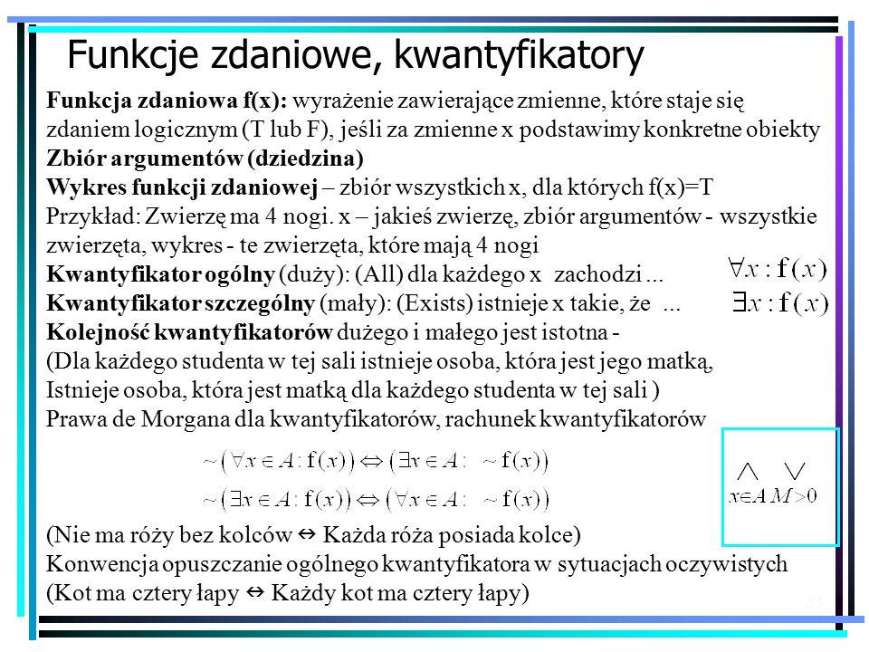 33 Funkcje zdaniowe, kwantyfikatory Funkcja zdaniowa f(x): wyrażenie zawierające zmienne, które staje się zdaniem logicznym (T lub F), jeśli za zmienne x podstawimy konkretne obiekty Zbiór argumentów (dziedzina) Wykres funkcji zdaniowej – zbiór wszystkich x, dla których f(x)=T Przykład: Zwierzę ma 4 nogi.