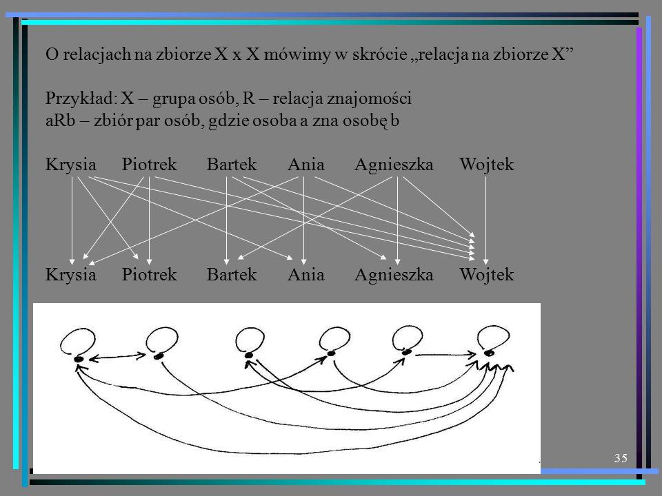 """35 O relacjach na zbiorze X x X mówimy w skrócie """"relacja na zbiorze X Przykład: X – grupa osób, R – relacja znajomości aRb – zbiór par osób, gdzie osoba a zna osobę b Krysia Piotrek Bartek Ania Agnieszka Wojtek"""