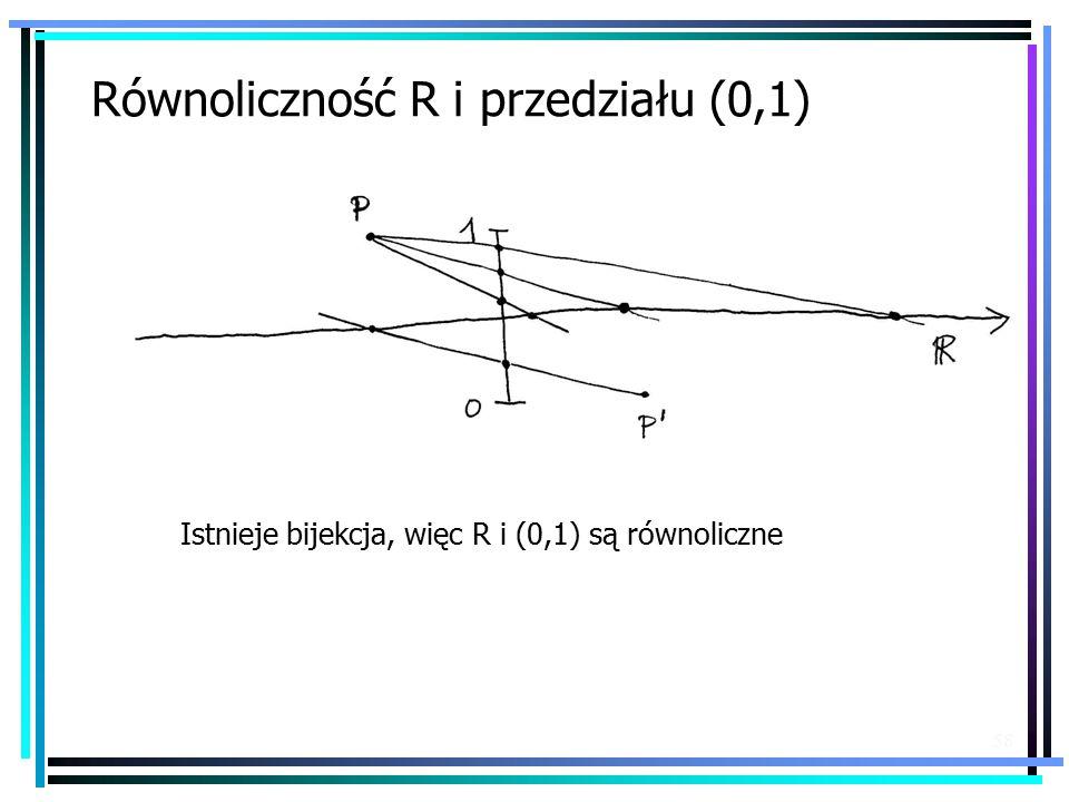 58 Równoliczność R i przedziału (0,1) Istnieje bijekcja, więc R i (0,1) są równoliczne