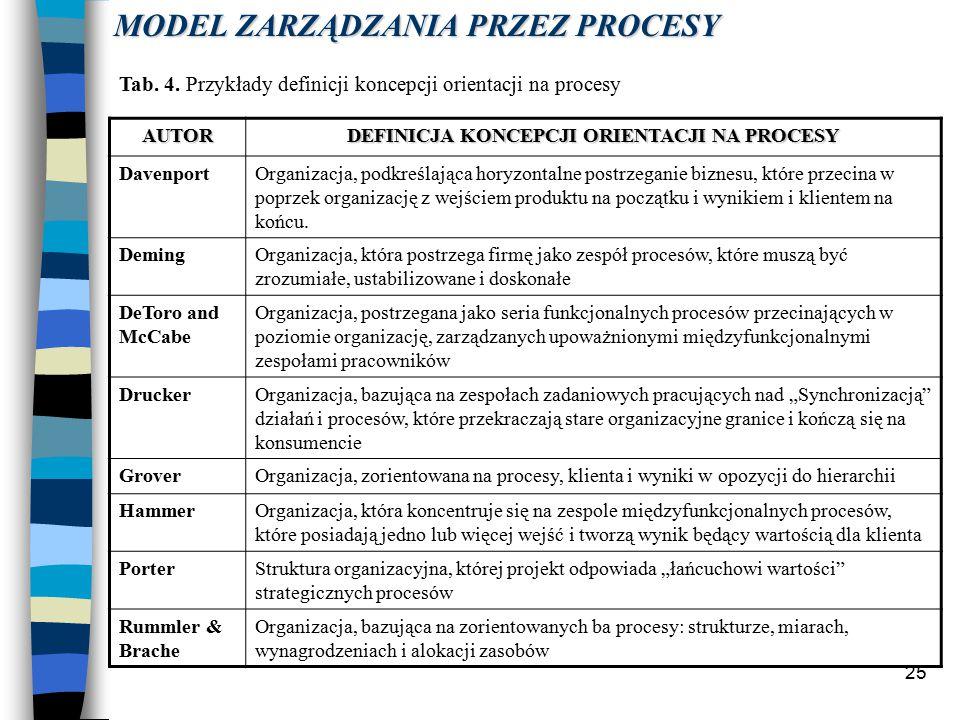 25 MODEL ZARZĄDZANIA PRZEZ PROCESY Tab.4.