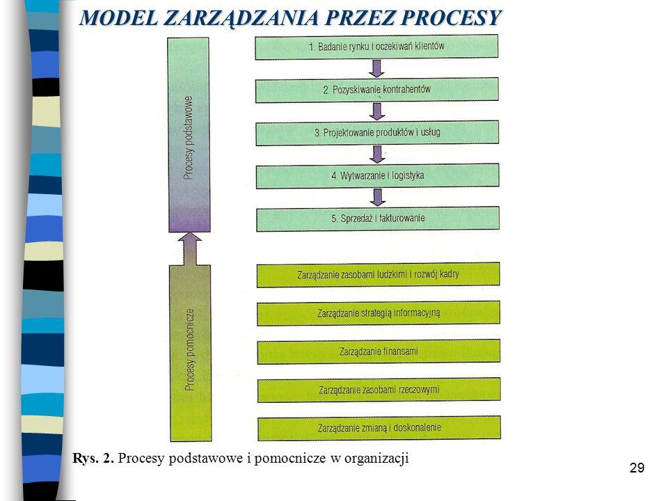 29 Rys. 2. Procesy podstawowe i pomocnicze w organizacji MODEL ZARZĄDZANIA PRZEZ PROCESY