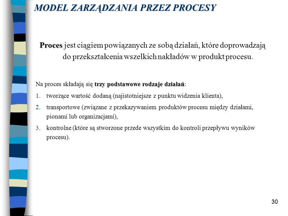 30 Proces Proces jest ciągiem powiązanych ze sobą działań, które doprowadzają do przekształcenia wszelkich nakładów w produkt procesu.