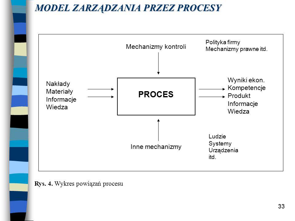 33 PROCES Mechanizmy kontroli Nakłady Materiały Informacje Wiedza Inne mechanizmy Wyniki ekon.
