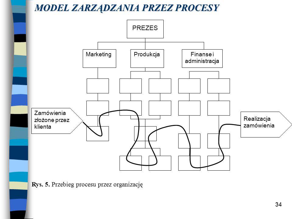 34 PREZES MarketingProdukcjaFinanse i administracja Zamówienia złożone przez klienta Realizacja zamówienia Rys.