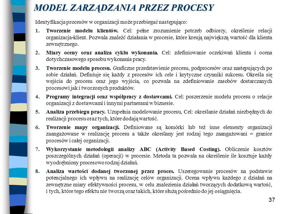 37 Identyfikacja procesów w organizacji może przebiegać następująco: 1.Tworzenie modelu klientów.