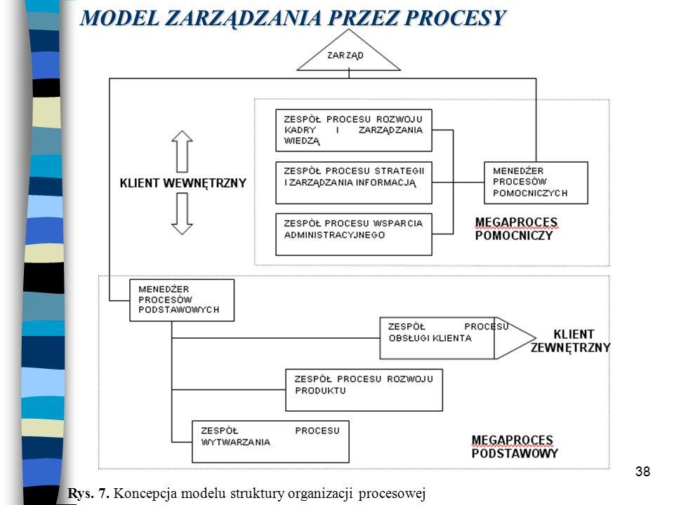 38 MODEL ZARZĄDZANIA PRZEZ PROCESY Rys. 7. Koncepcja modelu struktury organizacji procesowej