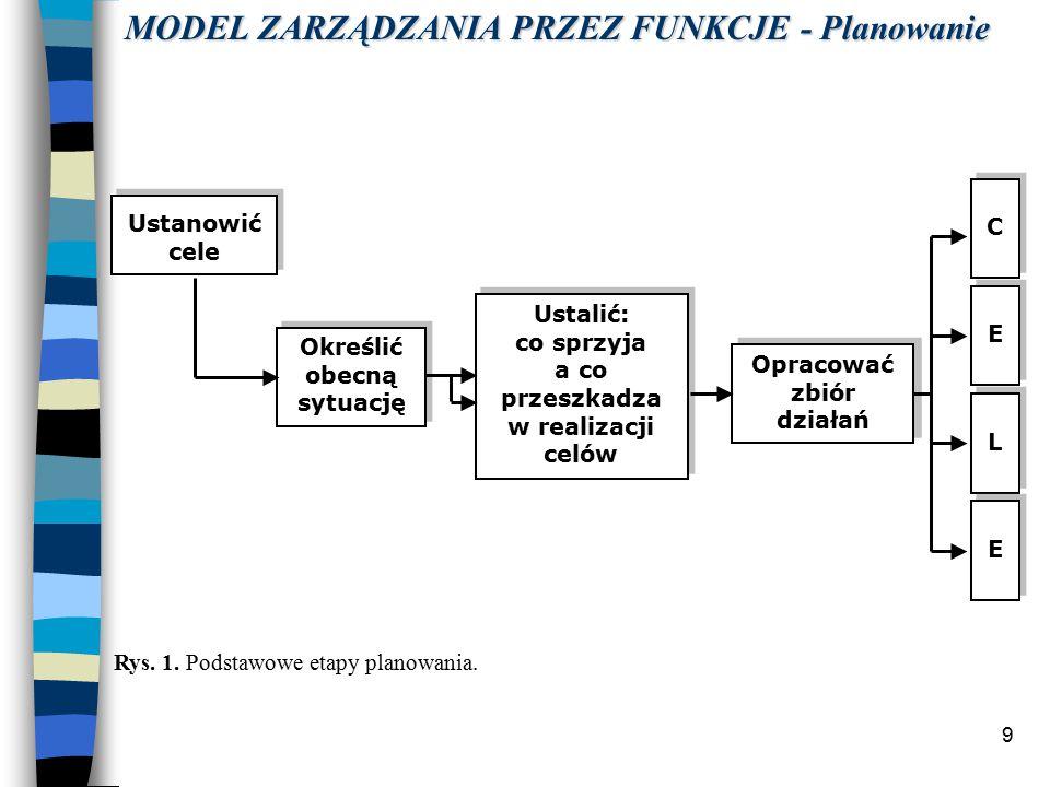 9 Rys.1. Podstawowe etapy planowania.