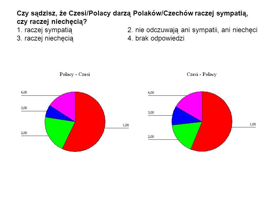 Czy sądzisz, że Czesi/Polacy darzą Polaków/Czechów raczej sympatią, czy raczej niechęcią? 1. raczej sympatią 2. nie odczuwają ani sympatii, ani niechę