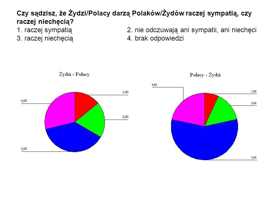 Czy sądzisz, że Żydzi/Polacy darzą Polaków/Żydów raczej sympatią, czy raczej niechęcią? 1. raczej sympatią 2. nie odczuwają ani sympatii, ani niechęci