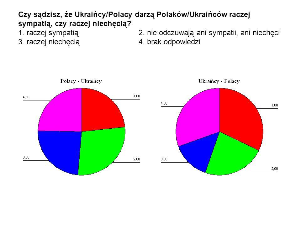 Czy sądzisz, że Ukraińcy/Polacy darzą Polaków/Ukraińców raczej sympatią, czy raczej niechęcią? 1. raczej sympatią 2. nie odczuwają ani sympatii, ani n