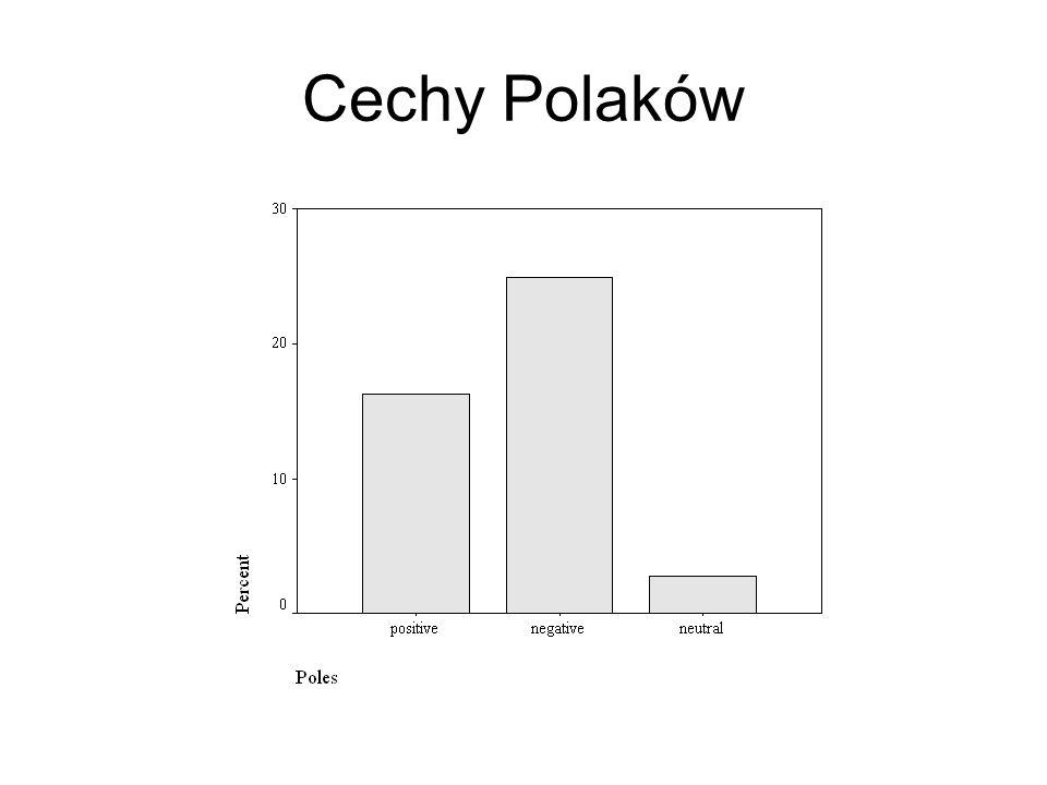 Cechy Polaków