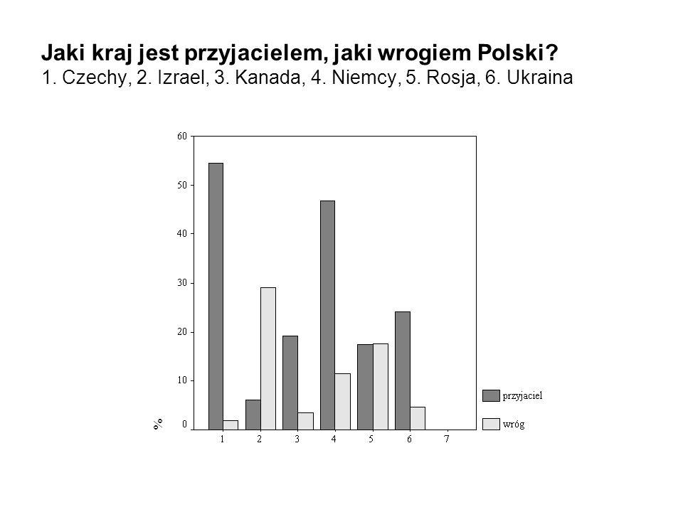 Jaki kraj jest przyjacielem, jaki wrogiem Polski? 1. Czechy, 2. Izrael, 3. Kanada, 4. Niemcy, 5. Rosja, 6. Ukraina