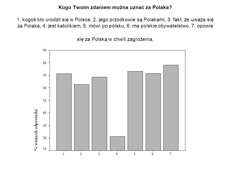 Kogo Twoim zdaniem można uznać za Polaka? 1. kogoś kto urodził się w Polsce, 2. jego przodkowie są Polakami, 3. fakt, że uważa się za Polaka, 4. jest