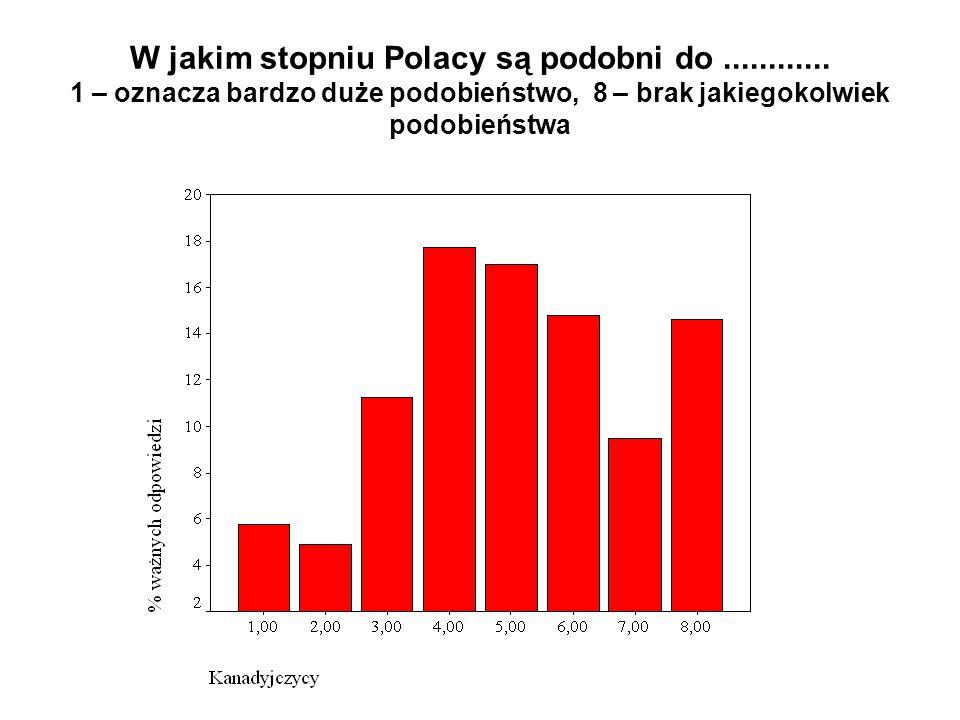 W jakim stopniu Polacy są podobni do............