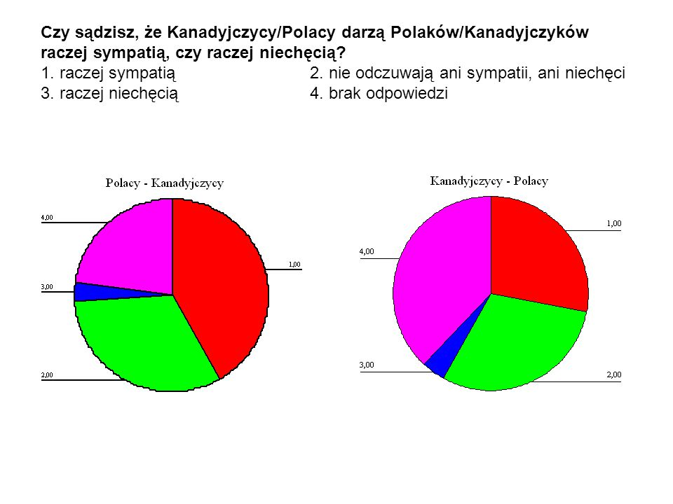 Czy sądzisz, że Kanadyjczycy/Polacy darzą Polaków/Kanadyjczyków raczej sympatią, czy raczej niechęcią? 1. raczej sympatią 2. nie odczuwają ani sympati