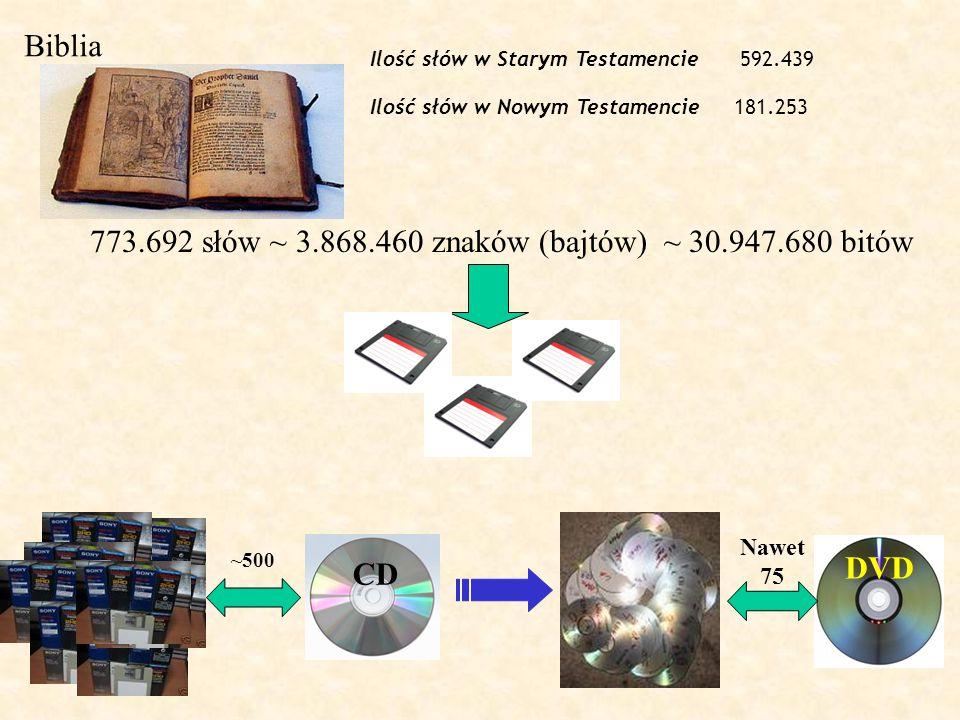 Biblia Ilość słów w Starym Testamencie592.439 Ilość słów w Nowym Testamencie181.253 773.692 słów ~ 3.868.460 znaków (bajtów) ~ 30.947.680 bitów CD ~50
