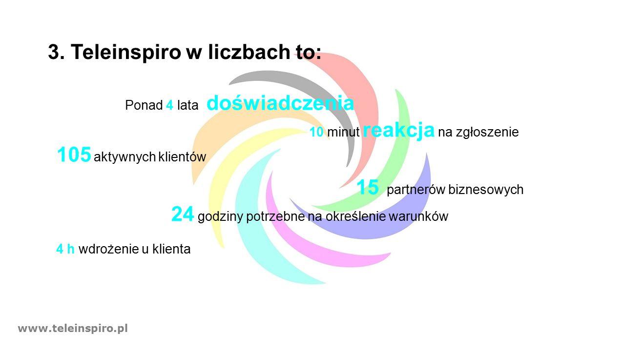 www.teleinspiro.pl 3.