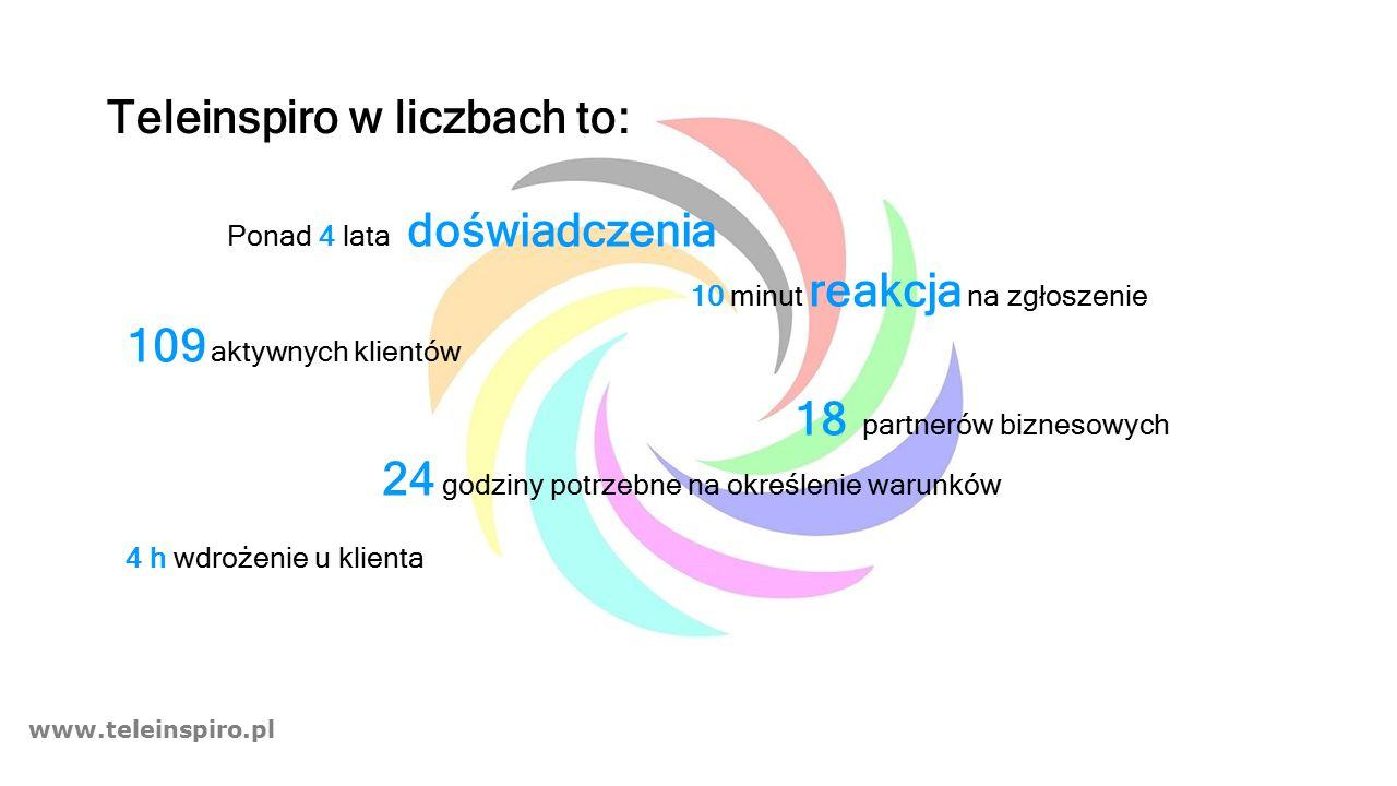 www.teleinspiro.pl Teleinspiro w liczbach to: Ponad 4 lata doświadczenia 10 minut reakcja na zgłoszenie 109 aktywnych klientów 18 partnerów biznesowych 24 godziny potrzebne na określenie warunków 4 h wdrożenie u klienta