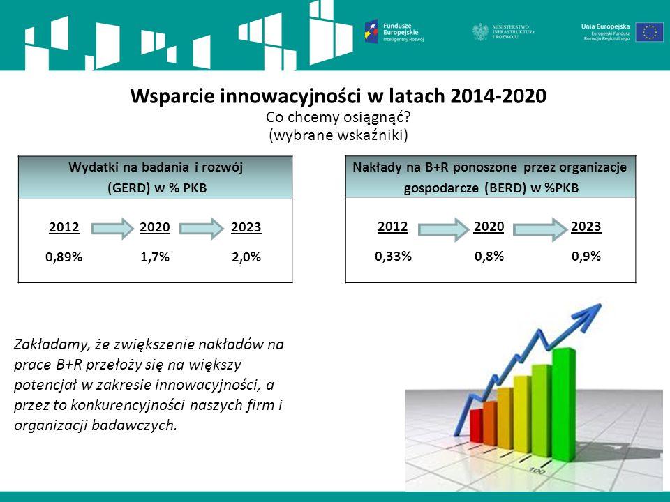 Wsparcie innowacyjności w latach 2014-2020 Co chcemy osiągnąć? (wybrane wskaźniki) Wydatki na badania i rozwój (GERD) w % PKB 2012 0,89% 2020 1,7% 202